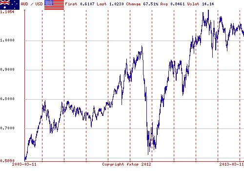 Australian dollar U.S. dollar