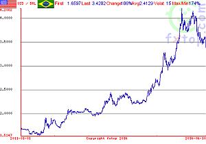 brazil exchange rate