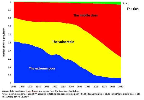 rising wealth around the world
