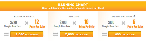 Rapid Rewards earning