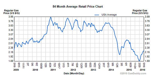 historic gas prices