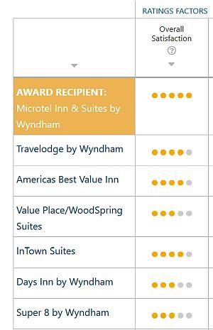 best cheap hotel chains USA