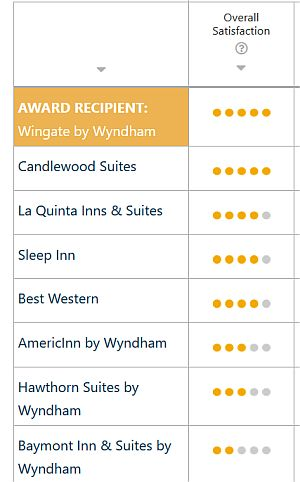 Midscale cheap hotel chains high satisfaction