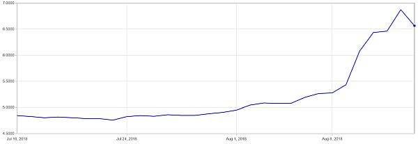 travel exchange rate in Turkey